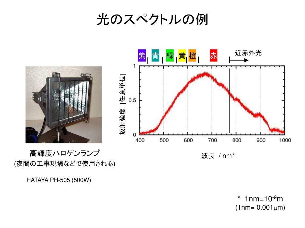 光のスペクトルの例 紫 青 緑 黄 橙 赤 高輝度ハロゲンランプ * 1nm=10-9m 近赤外光 放射強度 [任意単位] 波長 / nm*